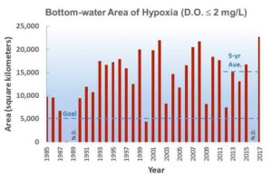 This chart shows the historic size of the low-oxygen dead zone, also referred to as hypoxia, off the coast of Louisiana and Texas between 1985 and 2017. There were no cruises in 1989 and 2016.