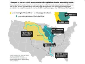 Iowa's contribution to Mississippi River basin nitrate levels. (Photo: Lyndsey Nielsen/USA Today Network)