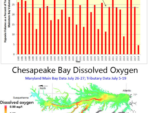 Maryland Department of Natural Resources Late July 2018 Hypoxia Report